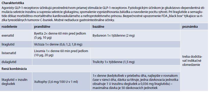 Agonisty GLP-1-receptorov (prípravky kategorizované na Slovensku)