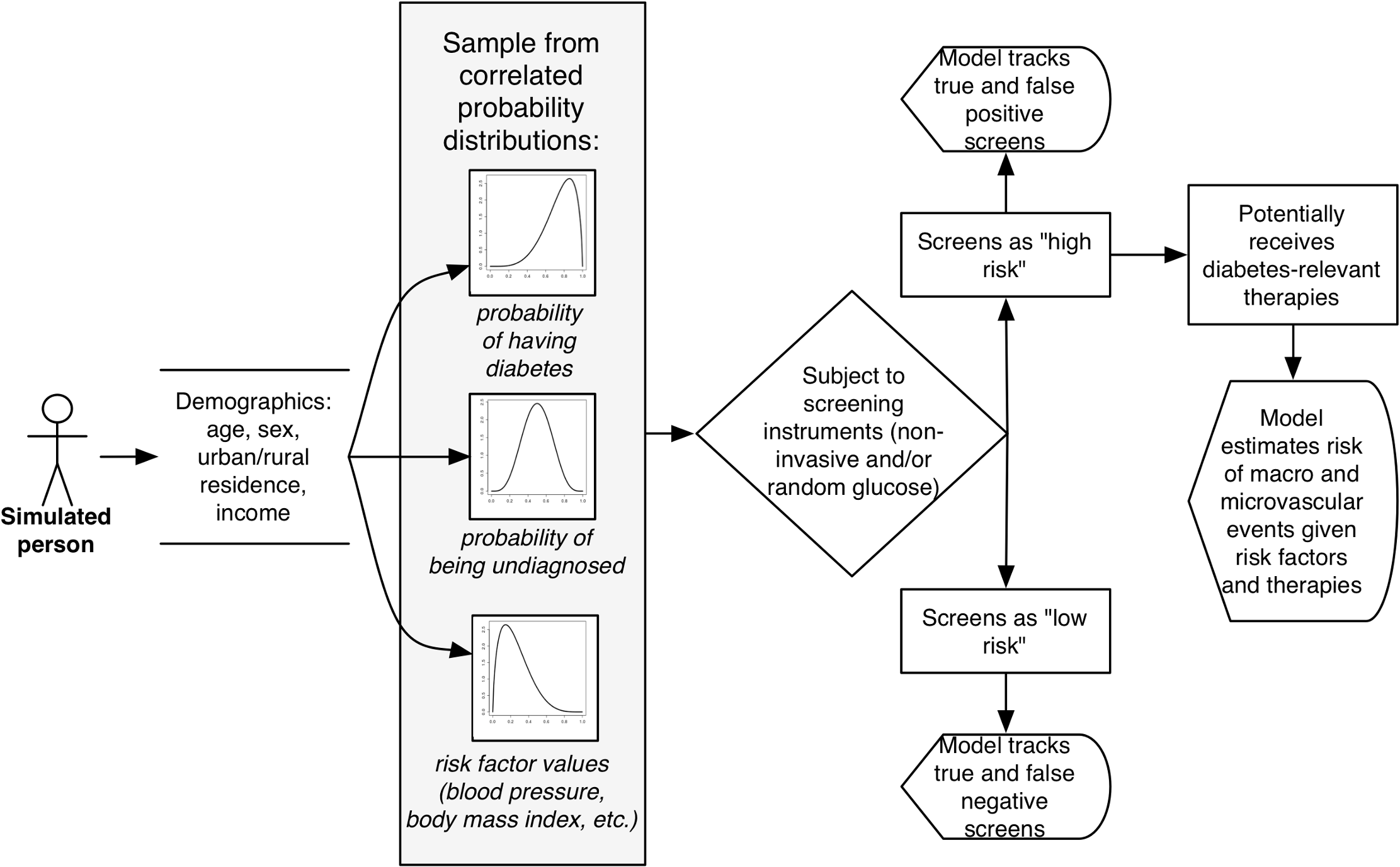 Model diagram. Individuals in the simulated population are assigned demographic characteristics based on the joint probabilities of being in each age, sex, location, and income group given population demographic estimates for India.