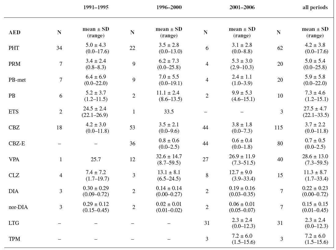 AEDs concentrations (mg/L; CLZ-μg/L)