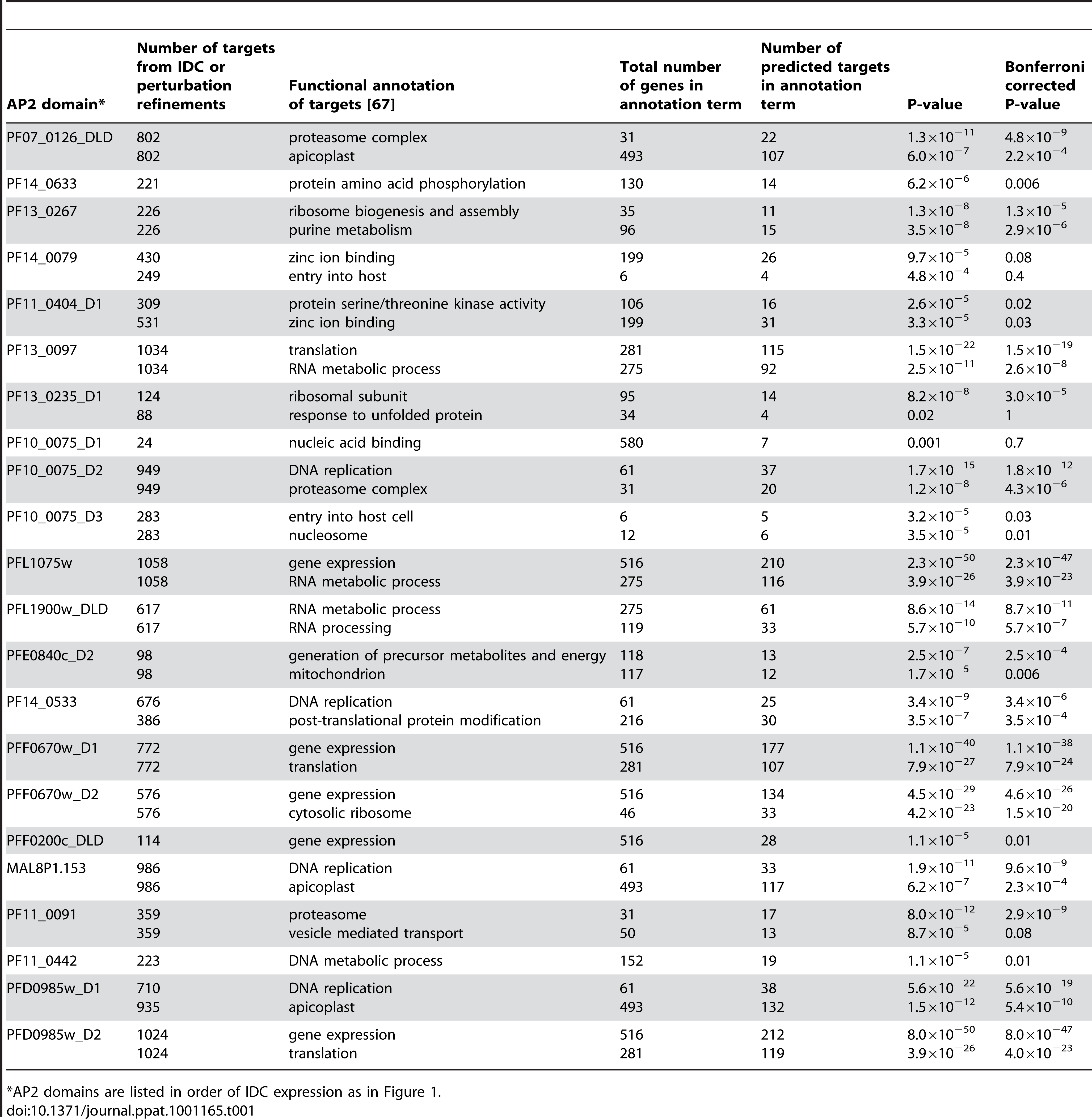 Number of target genes predicted using the IDC and perturbation refinements, along with the major functional annotations of target genes associated with each motif.