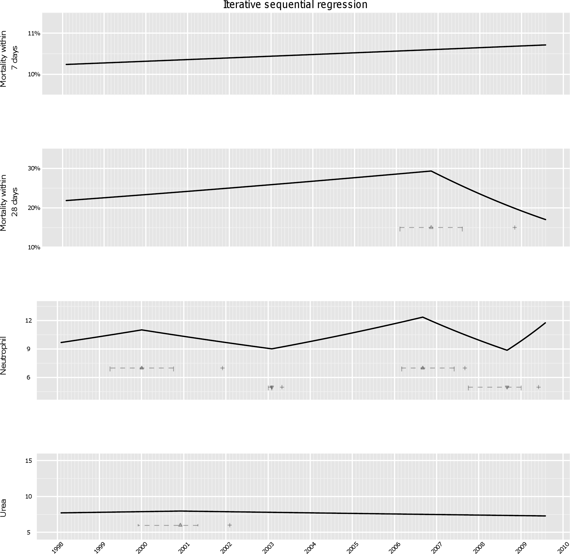 Analysis of secular trends month by month using ISR.
