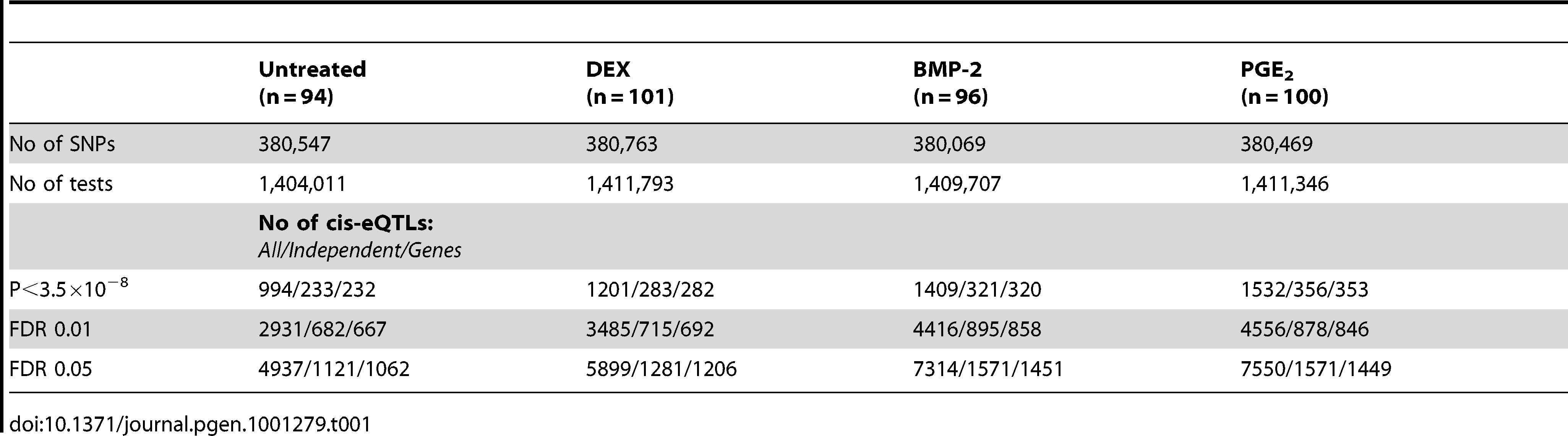Summary of results from conditioned <i>cis</i>-eQTL analysis in primary cells.