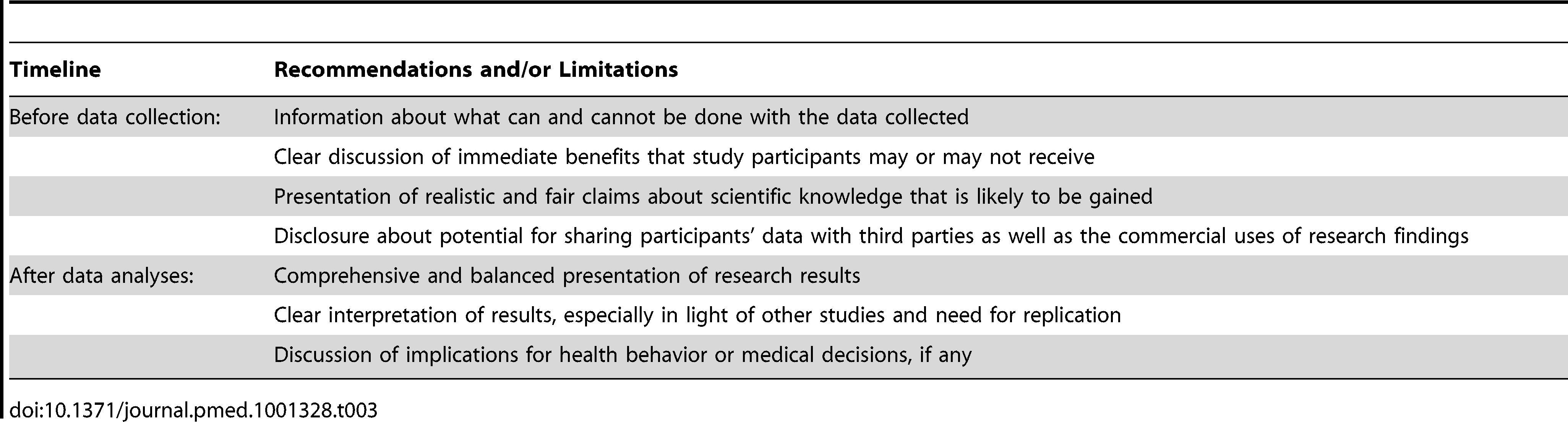 Recommendations for communicating opportunities and limitations of research conducted using data obtained through online communities.