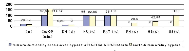 Diagram 1. Porovnanie počtu operácií (n), priemerného času operácie (Čas OP), priemernej doby hospitalizácie (DH), klinického úspechu (KÚ), priechodností (PAT OP – 12 mesiacov), porúch hojenia rán (PH), potreby hemosubstitúcie (HS), pooperačného sledovania na JIS u HOP operácii (fem-fem cross over bypass a ITA/ITSA proximálne) a konvenčných operácii (aorto-bifemorálny bypass)  Diagram 1. Numbers of procedures (n), mean surgery time (Čas OP), mean duration of hospitalization (DH), clinical success (KÚ), patency (PAT OP – 12 months), injury healing disorders (PH), hemosubstitution requirement (HS), postoperative follow up in Intensive Care Units- JIS in hybrid procedures (HOP) (fem-fem cross- over bypass and ITA/ITSA proximally), compared to those in conventional procedures (aorto-bifemoral bypass)