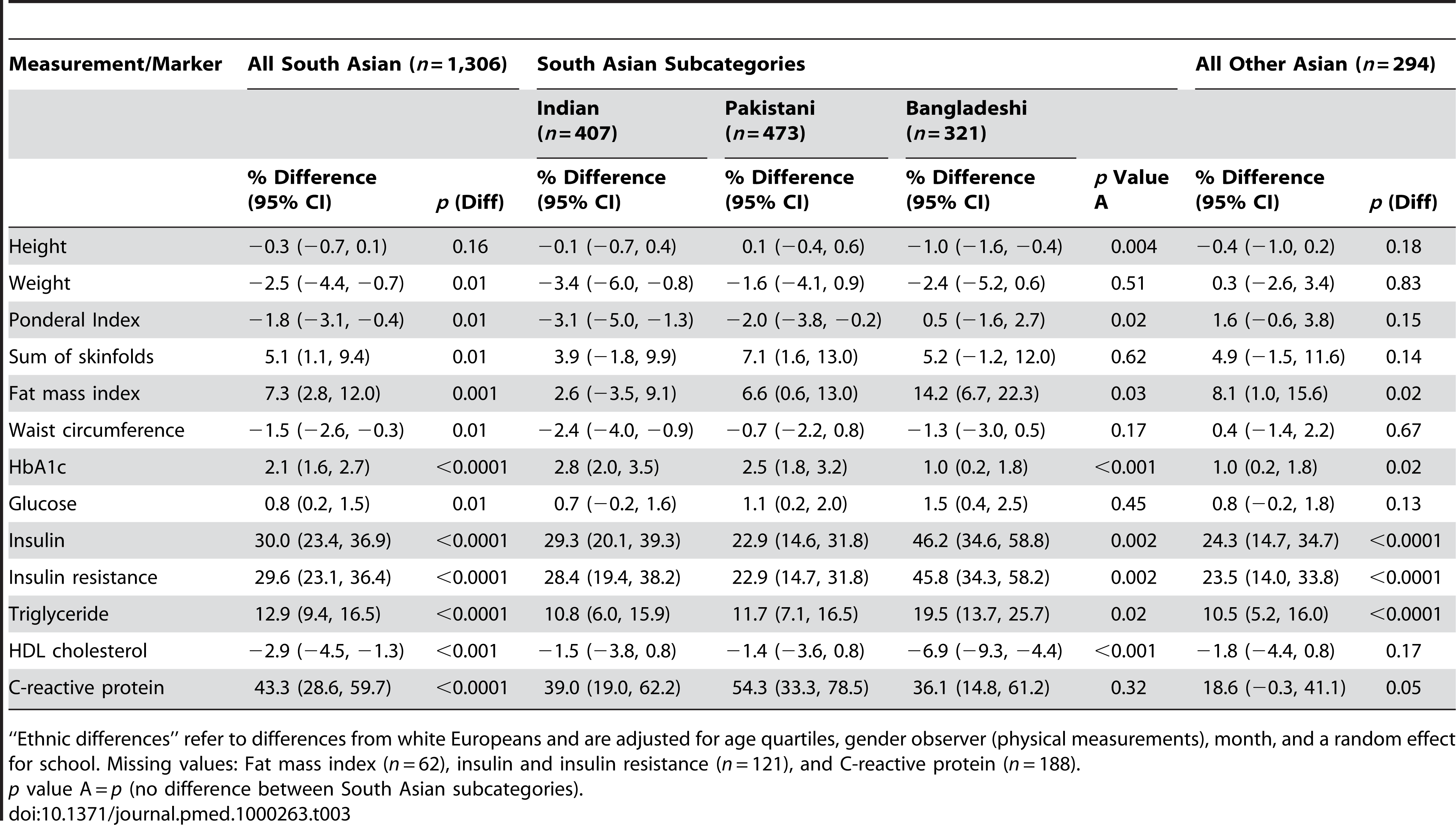 Ethnic differences in physical measurements and blood markers (South Asian and Asian other minus white Europeans).