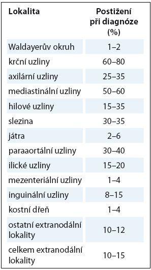Frekvence postižení jednotlivých uzlinových a mimouzlinových lokalit.