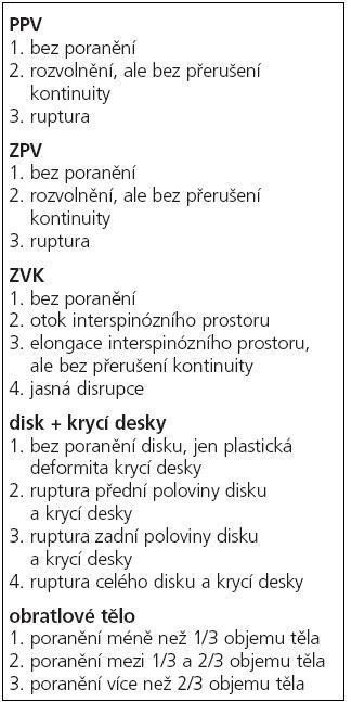 Schéma 1. Onerova kritéria hodnocení poranění páteře na MRI
