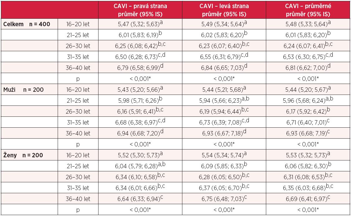 Hodnoty CAVI ve skupinách dle věku