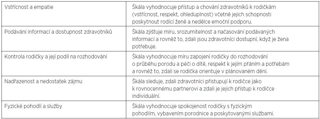 Škály dotazníku KLI-P