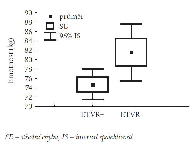 Dosažení virologické odpovědi v době ukončení léčby (ETVR) v závislosti na hmotnosti pacientů.