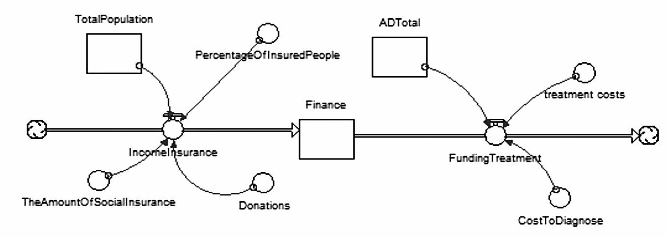 Diagram stavů a toků pro finance – vlastní zpracování