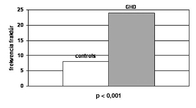 Celková frekvencia fraktúr u pacientov s deficitom RH v porovnaní s kontrolou. Celková frekvencia fraktúr bola vyššia u pacientov v porovnaní s kontrolou (p < 0,001) (26).