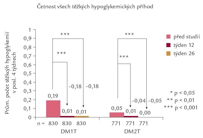 Srovnání četnosti těžkých hypoglykemií před zahájením podávání inzulinu detemir a v průběhu a na konci studie (relativní hodnoty).