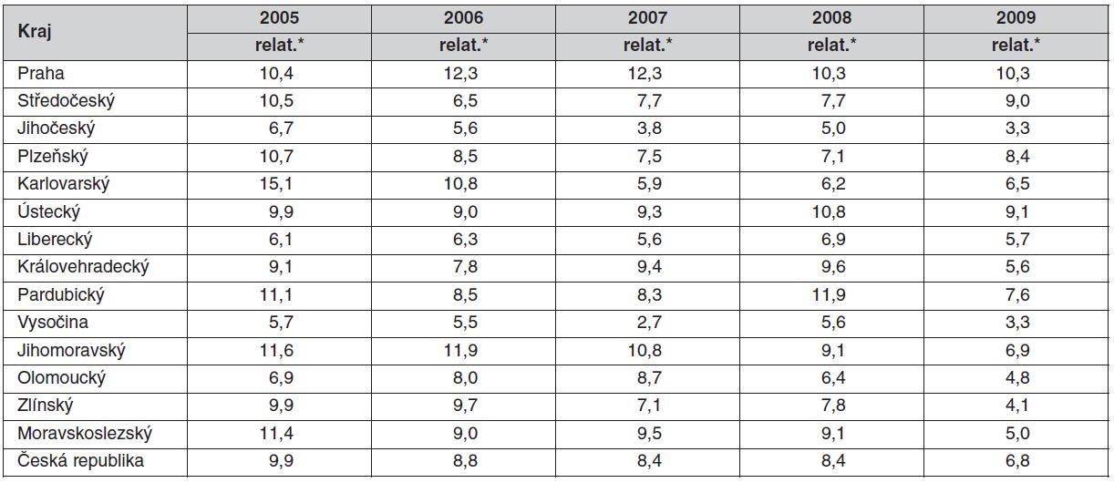 Hlášené případy TB v České republice dle krajů v letech 2004–2009