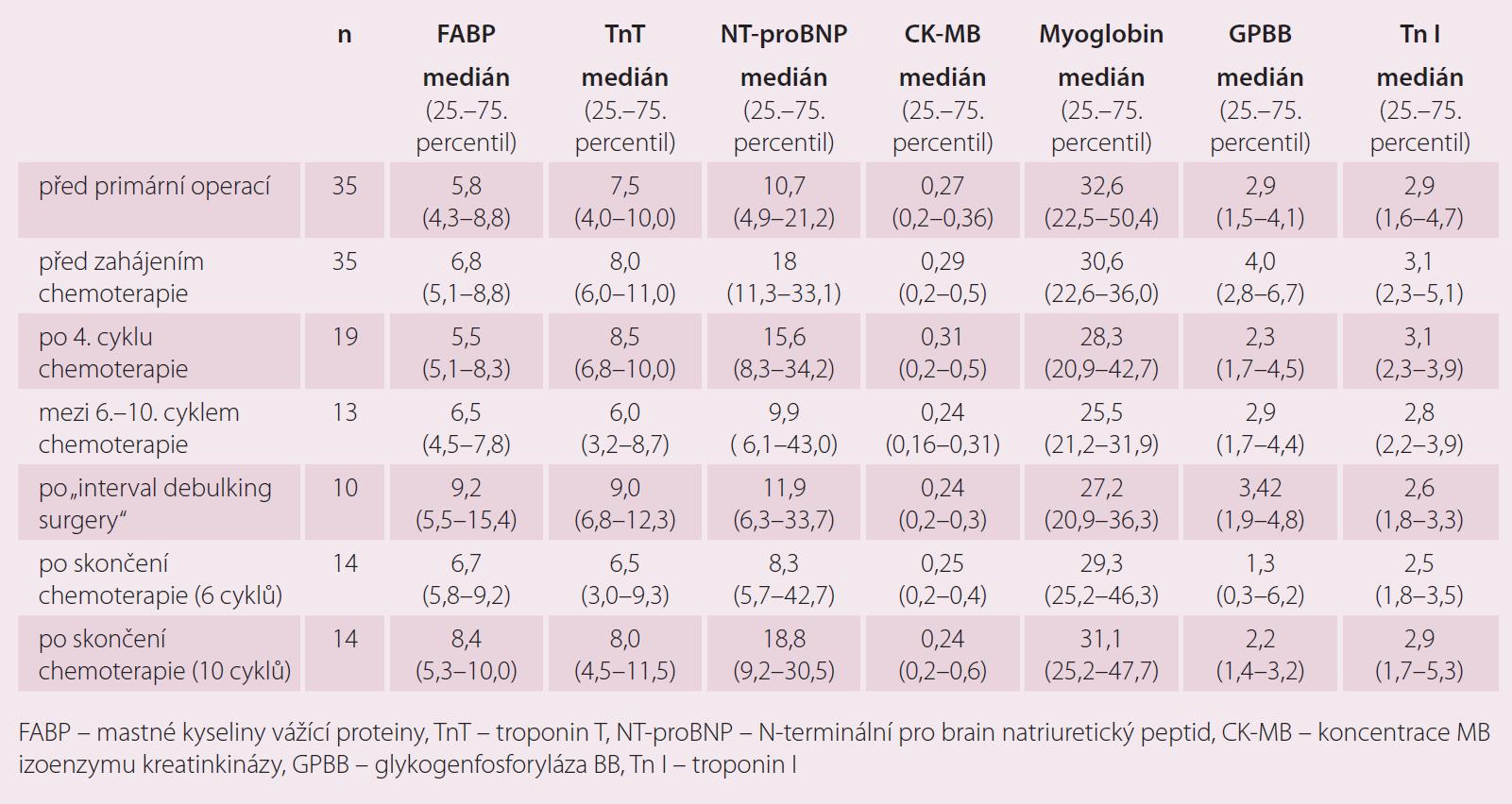Biochemické markery kardiotoxicity v závislosti na podání chemoterapie 1. linie.