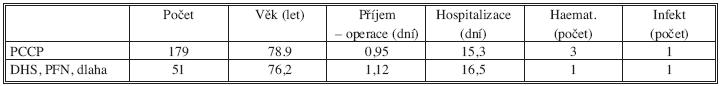 Osteosyntézy 31A1.1-31A3.3, (VIII. 2004 – XII. 2008) Tab. 2. Osteosyntheses 31A1.1-31A3.3, (VIII. 2004 – XII. 2008)