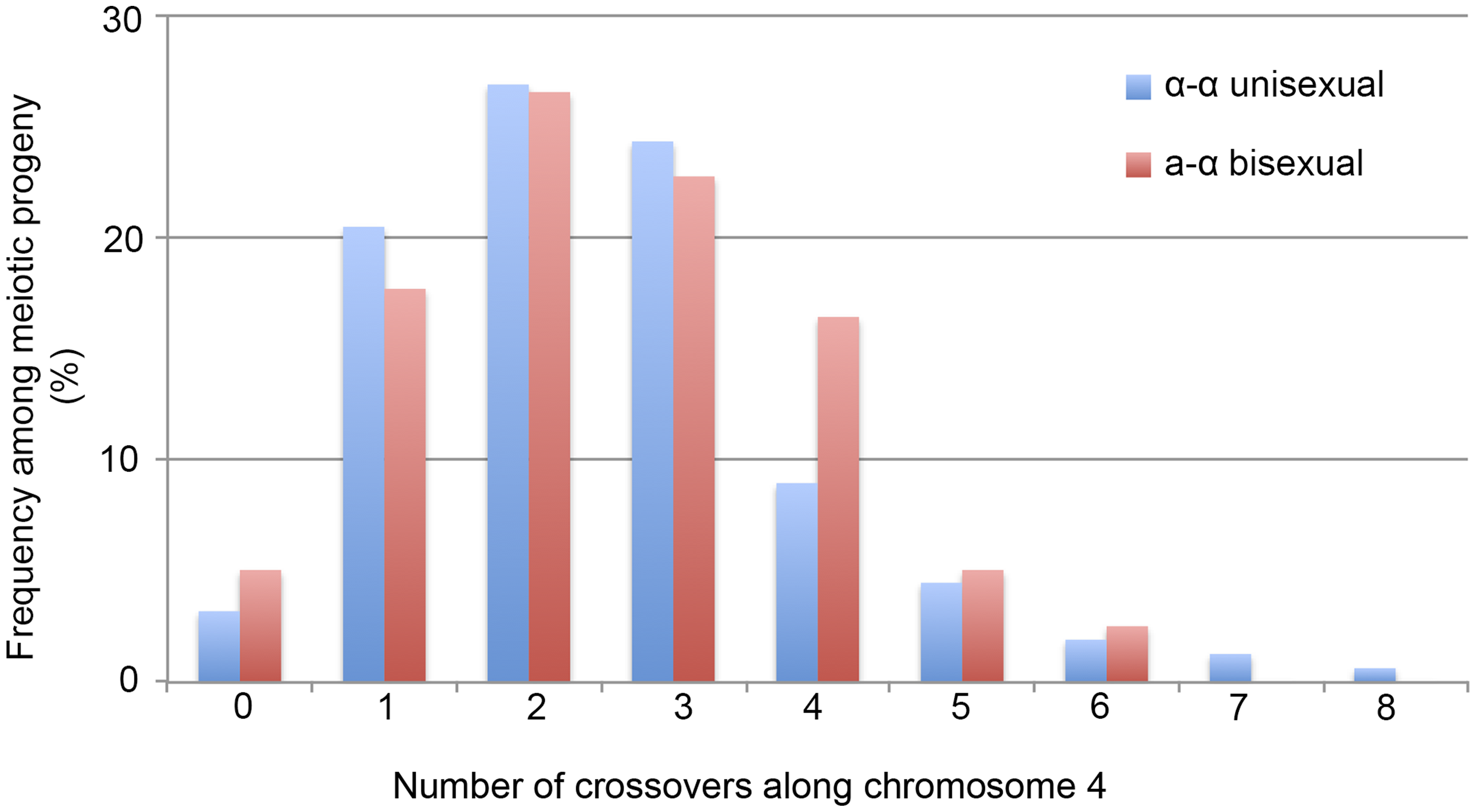 Crossovers are distributed along chromosome 4 during α-α unisexual and a-α bisexual reproduction.