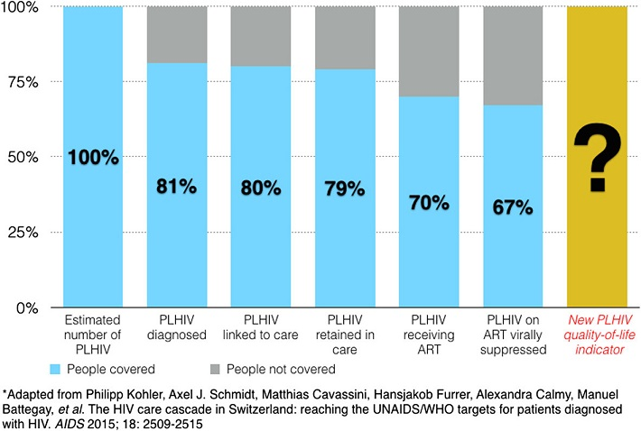 Expanding the HIV continuum of care cascade: an example using data from Switzerland*
