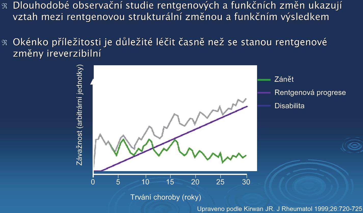 Vztah mezi dlouhodobou rentgenovou progresí a poklesem funkce u pacientů s RA.