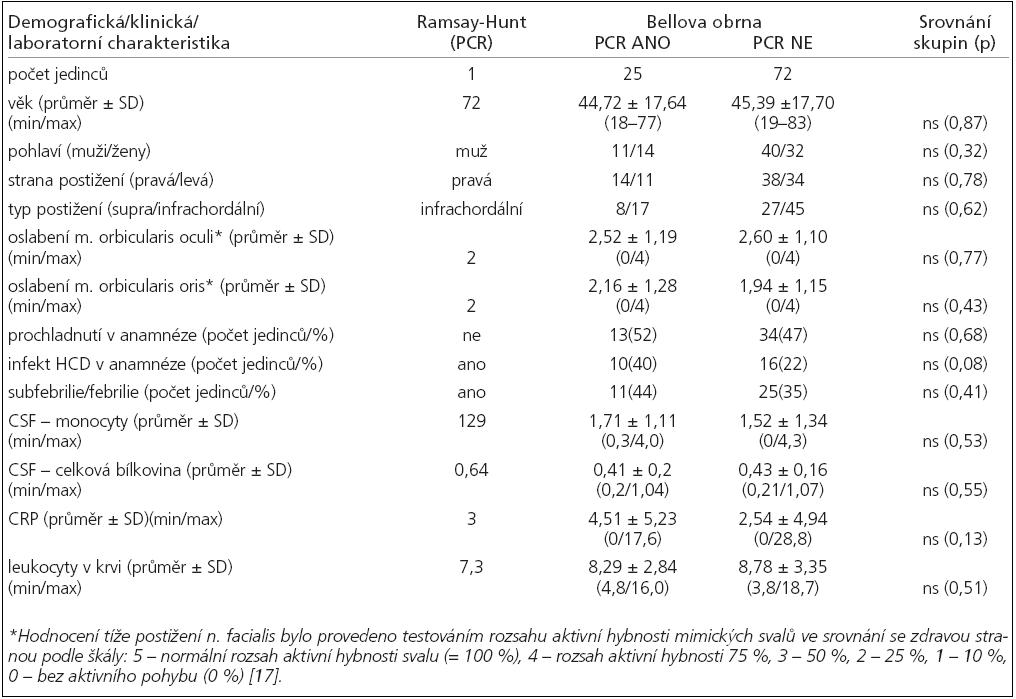 Srovnání vybraných demografických, klinických a laboratorních charakteristik pacientů s provedeným PCR herpetických virů a ostatních jedinců vyšetřovaných ve sledovaném období na naší klinice pro idiopatickou parézu lícního nervu.