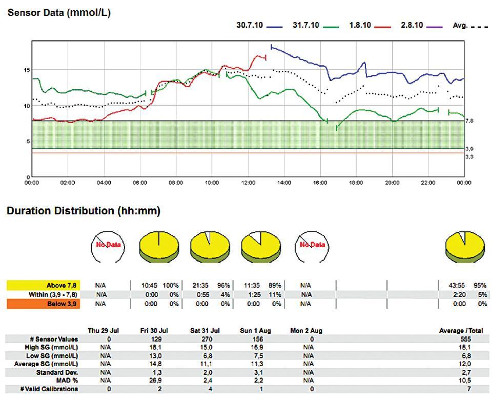 Žena (1932), DM 2. typu na inzulinu Dne 30. 7. 2011 provedena amputace dolní končetiny v Chopartově kloubu. Perzistentní perioperativní hyperglykémie.