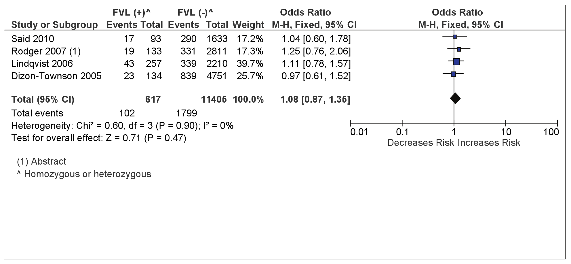 FVL and composite placenta-mediated pregnancy complications.