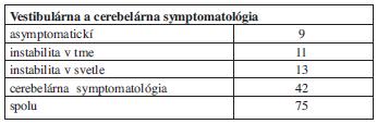 Vestibulárna a cerebelárna symptomatológia v skupine veľkých tumorov.