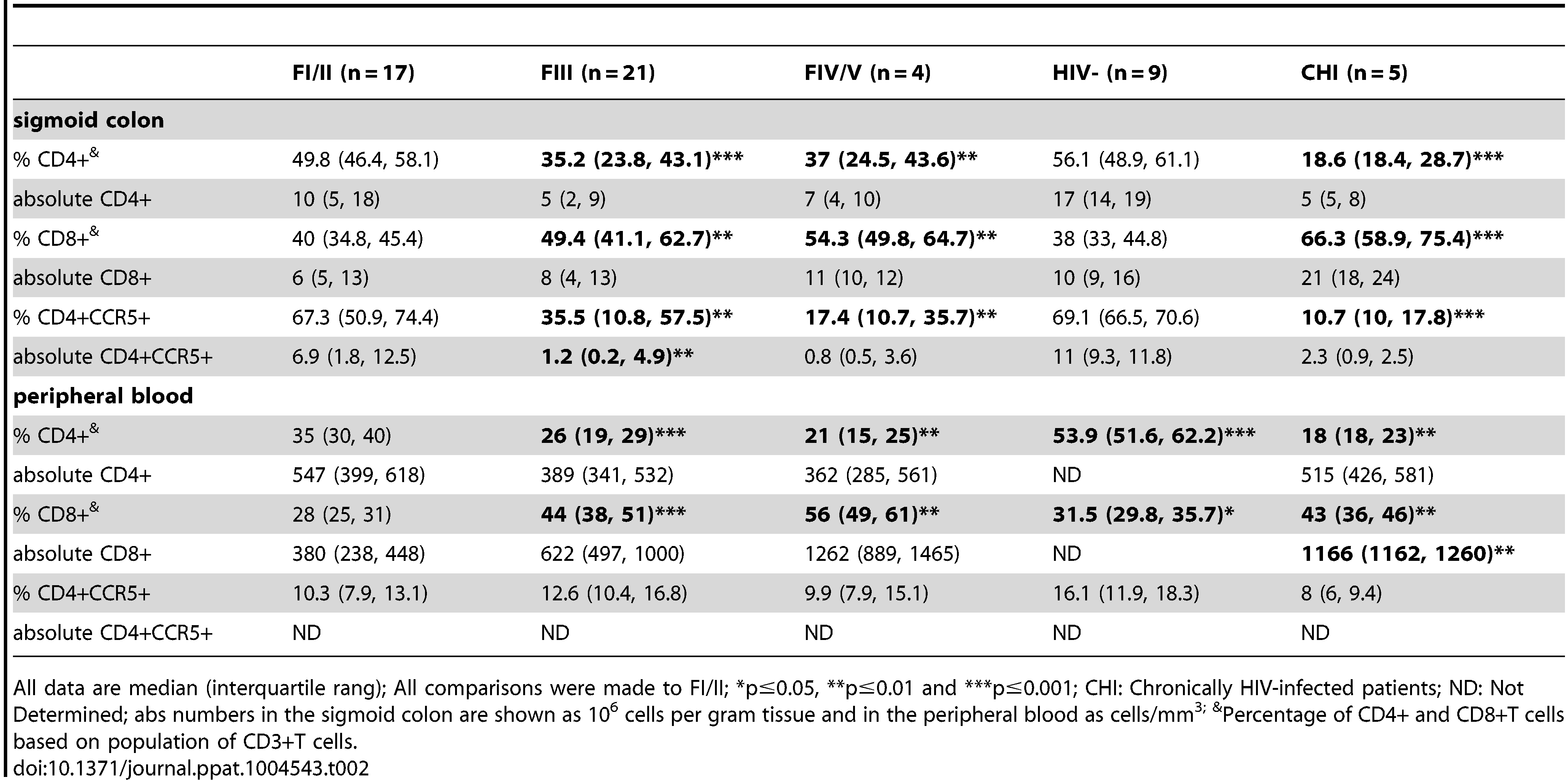 Proportion and absolute number of CD4+, CD4+CCR5+ and CD8+ T cells in sigmoid colon and peripheral blood at baseline in HIV-, FI/II, FIII, FIV/V and CHI subjects.