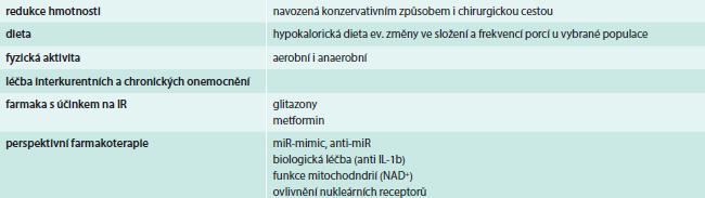 Léčba IR