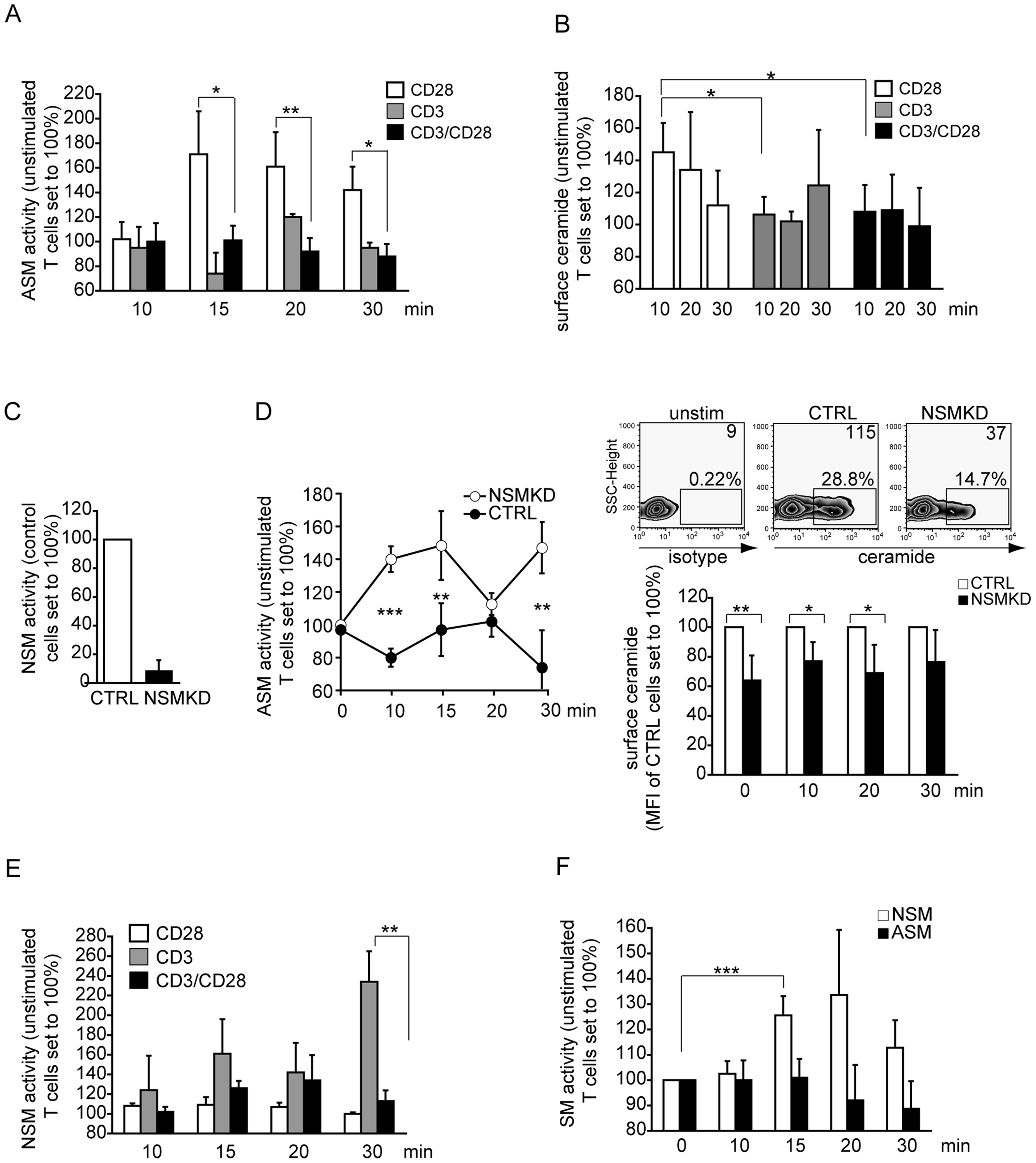ASM activation is ablated, while NSM activity is induced early in co-stimulated primary human T cells.