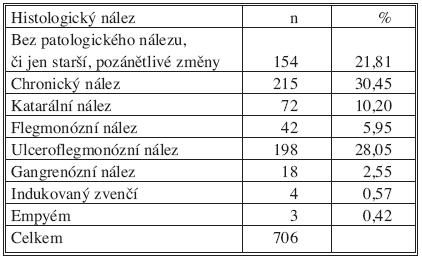 Výsledky histologického vyšetření Tab. 1. Histological findings