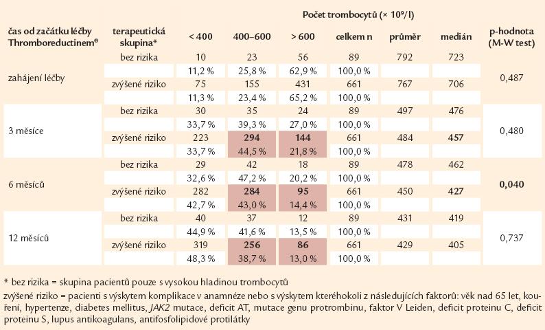 Srovnání vývoje počtu trombocytů v prvních 12 měsících dle cíle terapie (n = 750).