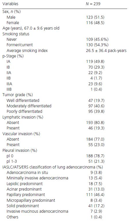 Characteristics of the patients included in this study