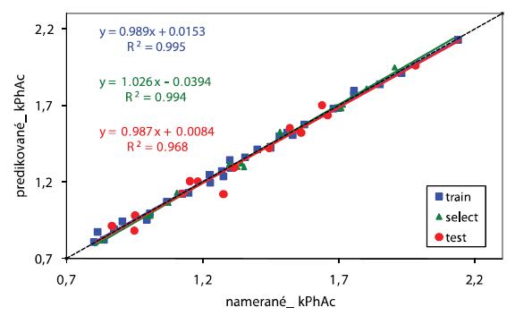 Priamka regresie pre kPhAc. Softvér STATISTICA 7, počet vstupných premenných: 13, počet skrytých neurónov: 2, počet výstupných neurónov: 1
