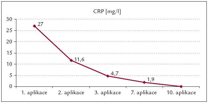 Postupný pokles hodnot C-reaktivního proteinu jako markeru prozánětlivého stavu organizmu po zahájení pravidelné každodenní medikace anakinrou (Kineretem<sup>TM</sup>).