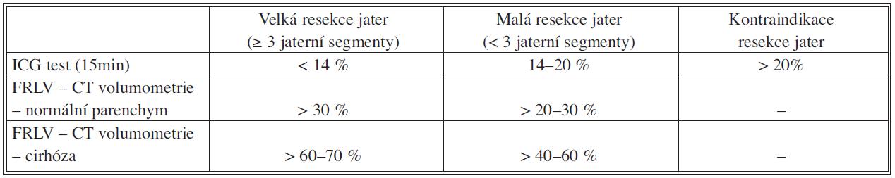 Funkční a volumometrická kritéria jaterních resekcí