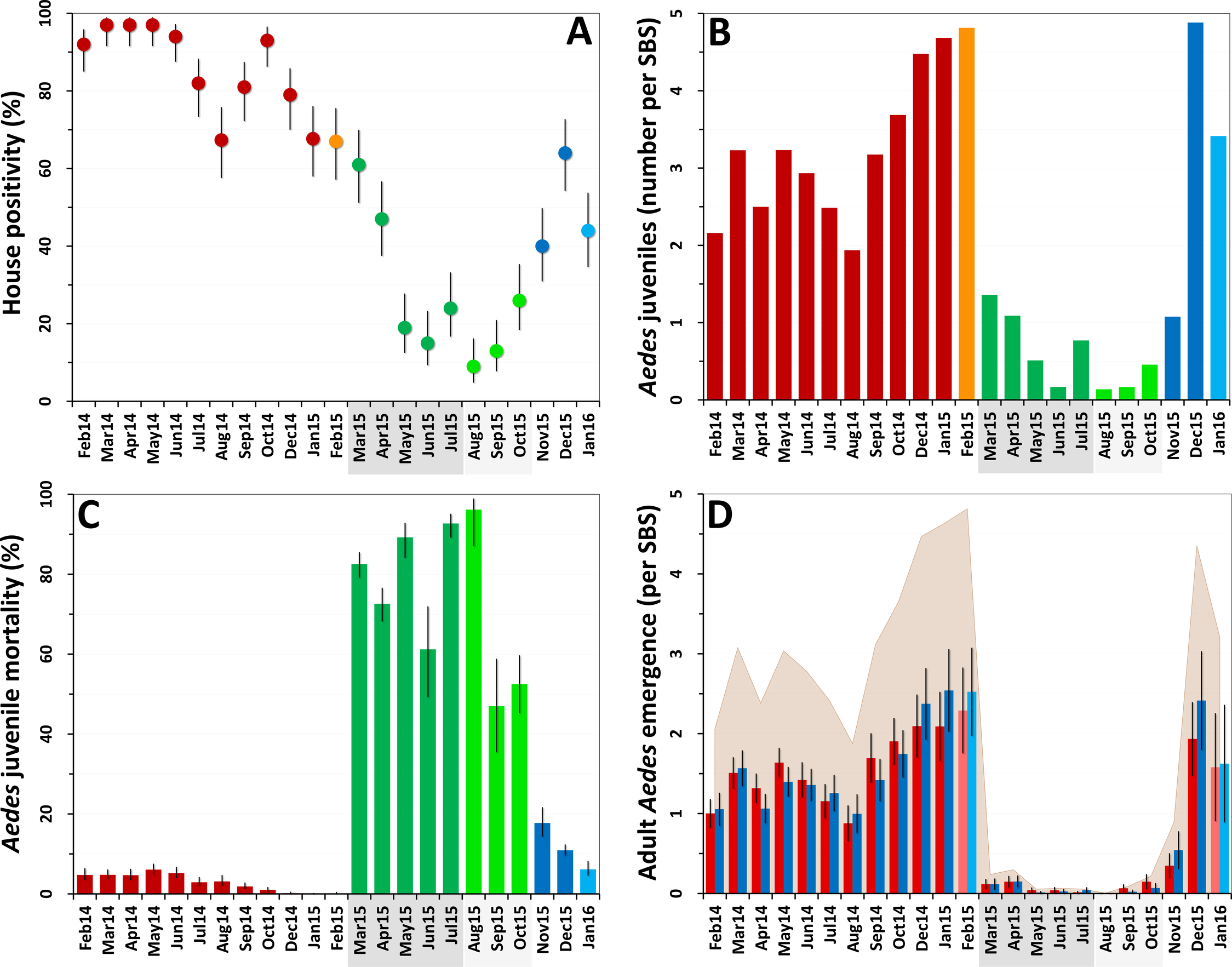 Changes in mosquito population metrics following deployment of mosquito-disseminated pyriproxyfen: descriptive graphs.