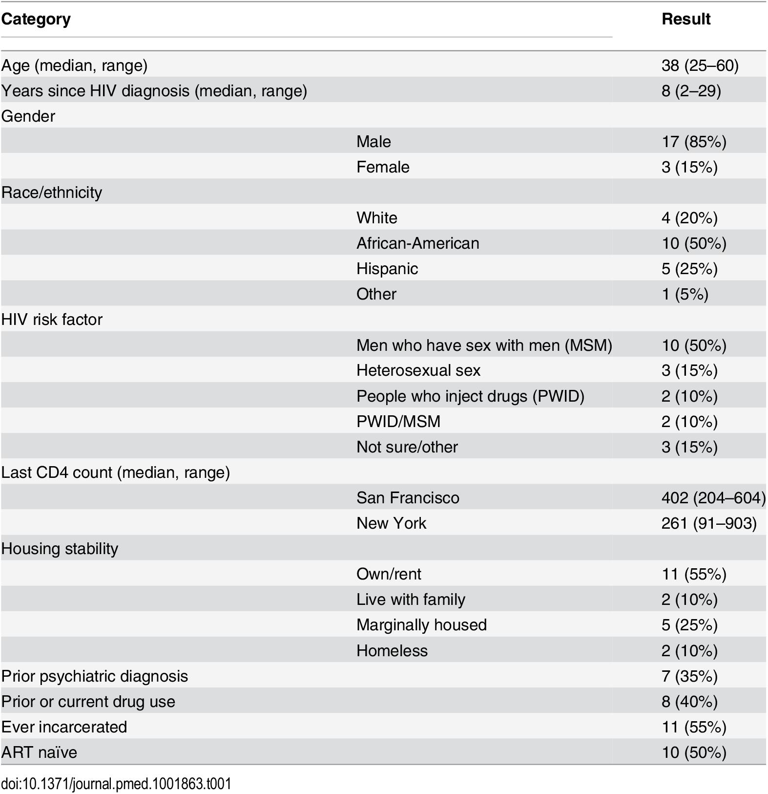 Patient characteristics (<i>n</i> = 20).