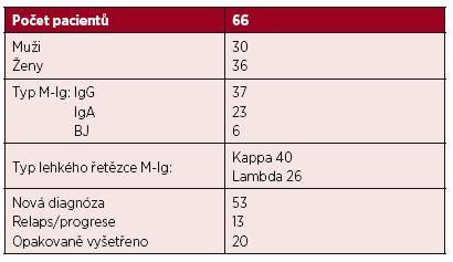 Charakteristika souboru 66 nemocných s t(4;14)