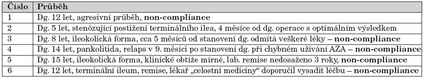 Charakteristika 6 pacientů ze skupiny iniciálně léčených kombinací prednison/methylprednisolon + azathioprin, u kterých došlo v průběhu prvního roku sledování k relapsu nebo neočekávané odpovědi na léčbu.