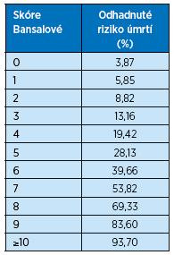 Procentuální riziko úmrtí v následujících 5 letech u seniorů s CKD stadia 3b a vyšším