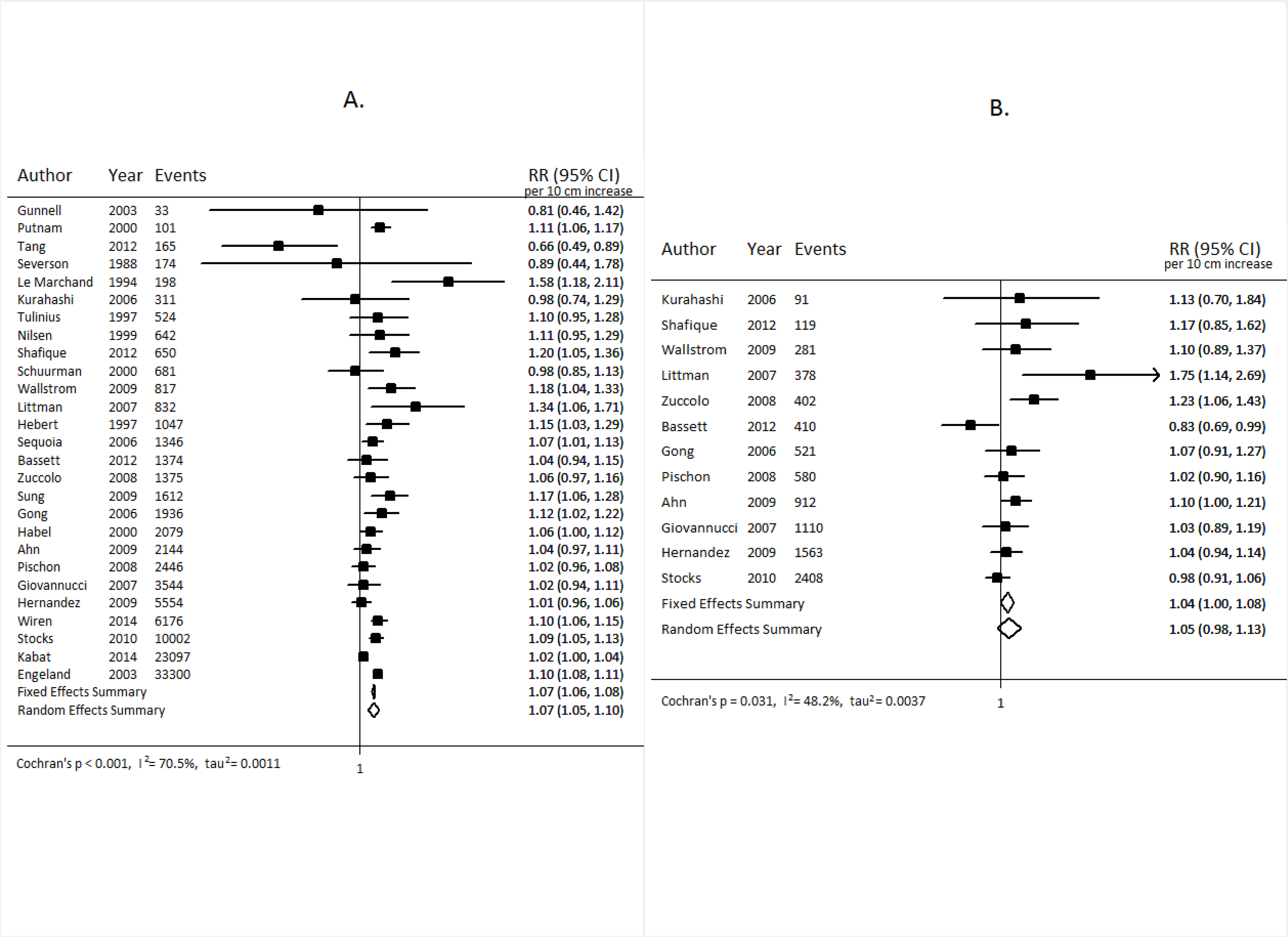 Forest plot for prospective studies of adult height and prostate cancer.