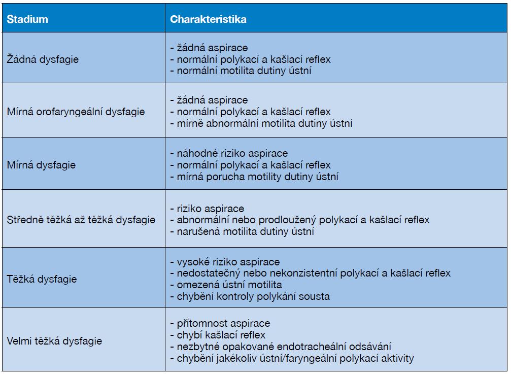 Příloha č. 3 – Stadia dysfagie, jejich charakteristika a vliv na nutriční intervenci