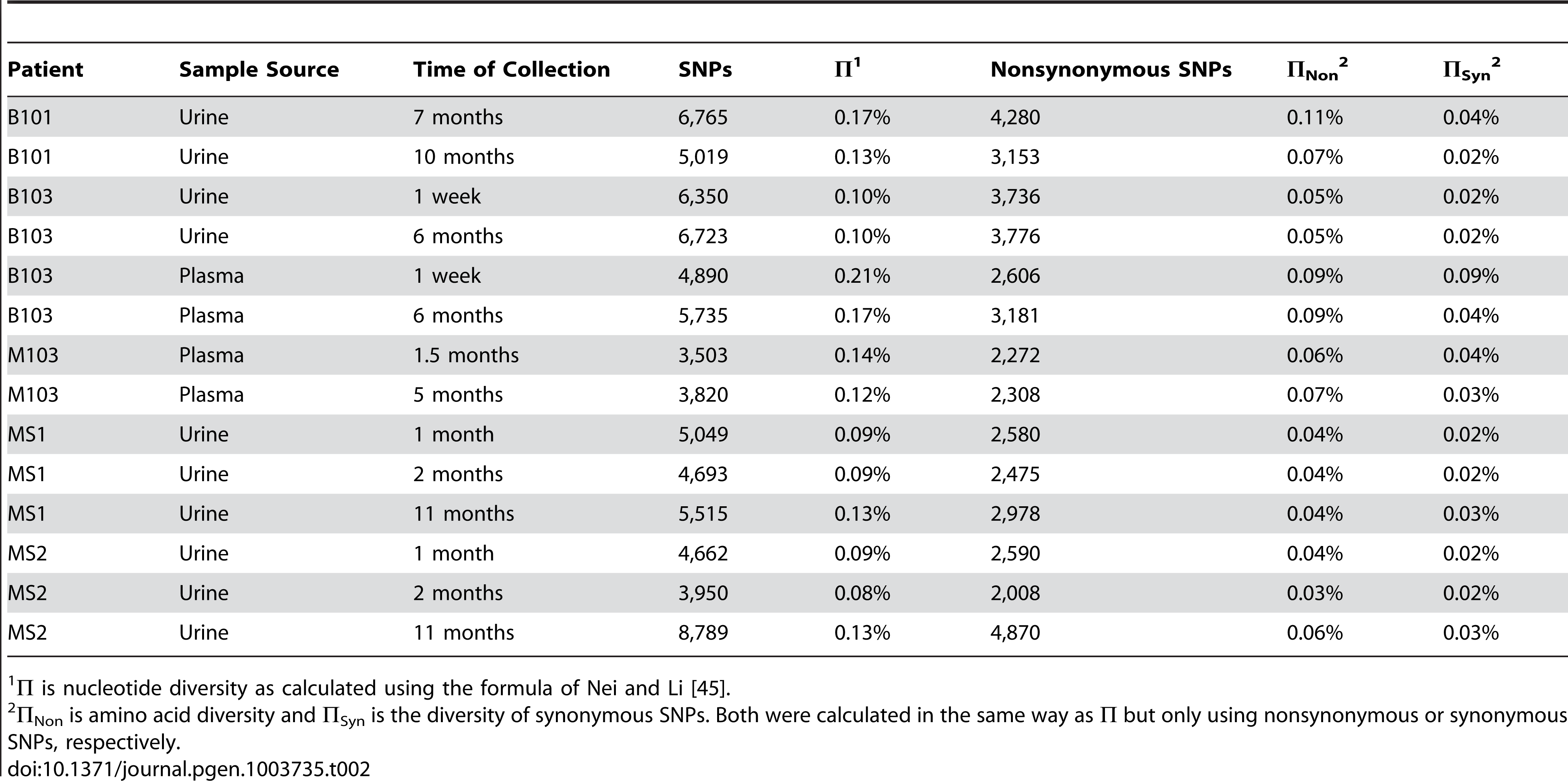 Genome wide summary statistics for HCMV populations.