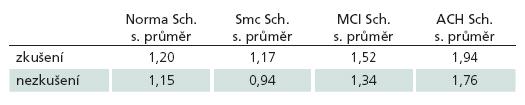 Aritmetické průměry skóre Scheltensovy škály u jednotlivých diagnóz u zkušených a nezkušených hodnotitelů.