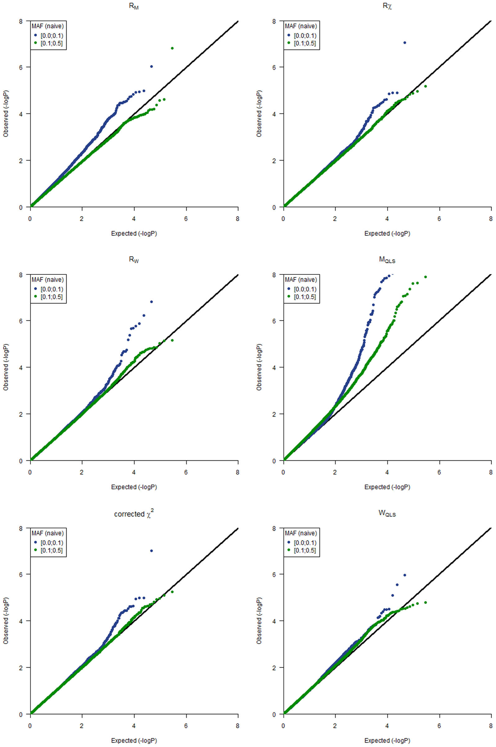 Q-Q plots for the different test statistics used in the analyses.