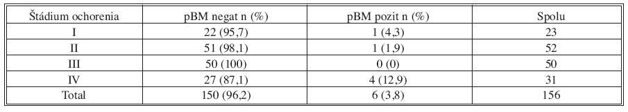 Výsledky vyšetrenia MRD vo vzorke kostnej drene odobranej v úvode operácie (pBM) v jednotlivých skupinách podľa štádia ochorenia TNM klasifikácie Tab. 2. Results of MRD examinations in bone marrow samples collected at the beginning of the procedures (pBM) in individual groups, specified based on the TNM classification disease stage