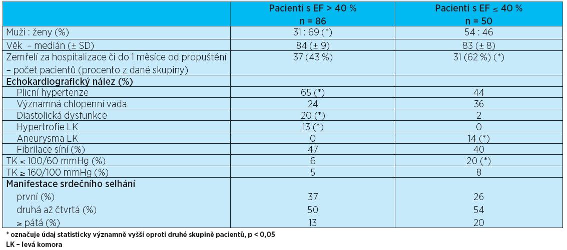Srovnání skupin pacientů s EF levé komory > 40 % a EF ≤ 40 %