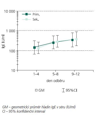Hladiny IgE v séru u pacientů s primárním (n = 16) a sekundárním (n = 17) poraněním mozku.