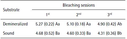 Mean (SD) peroxide concentrations (μg/mL) recovered from artificial pulp chambers after tooth whitening in sound and demineralized enamel, according to the bleaching sessions